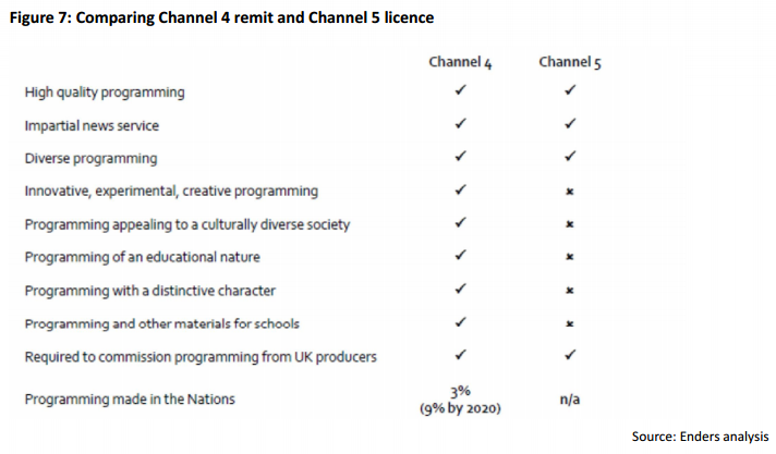 Comparing Channel 4 remit and Channel 5