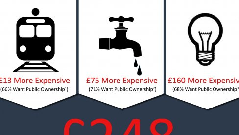 Thumbnail: the cost of privatised living infographic