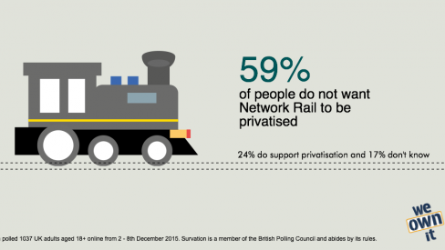 Infographic of polling results: 59% oppose Network Rail privatisation